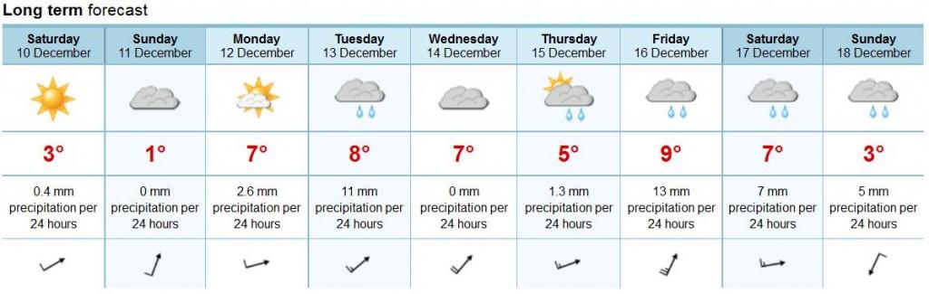 10 daagse weersvoorspelling op 9 december 2011